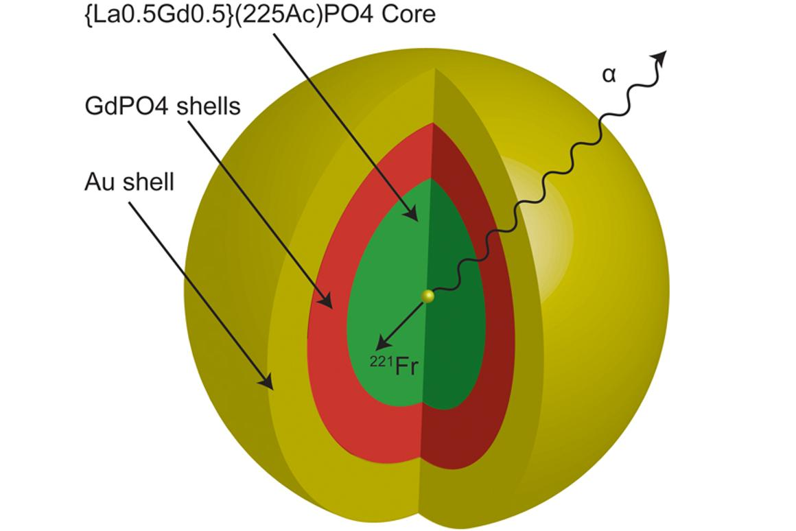 The nanoparticle with a core of the element actinium, surrounded by four layers of material and a gold outer layer