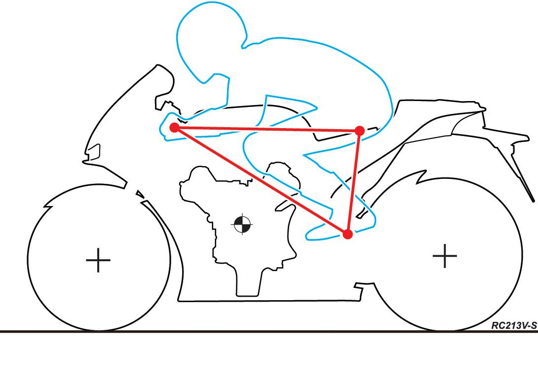The riding position diagram of the Honda RC213V-S