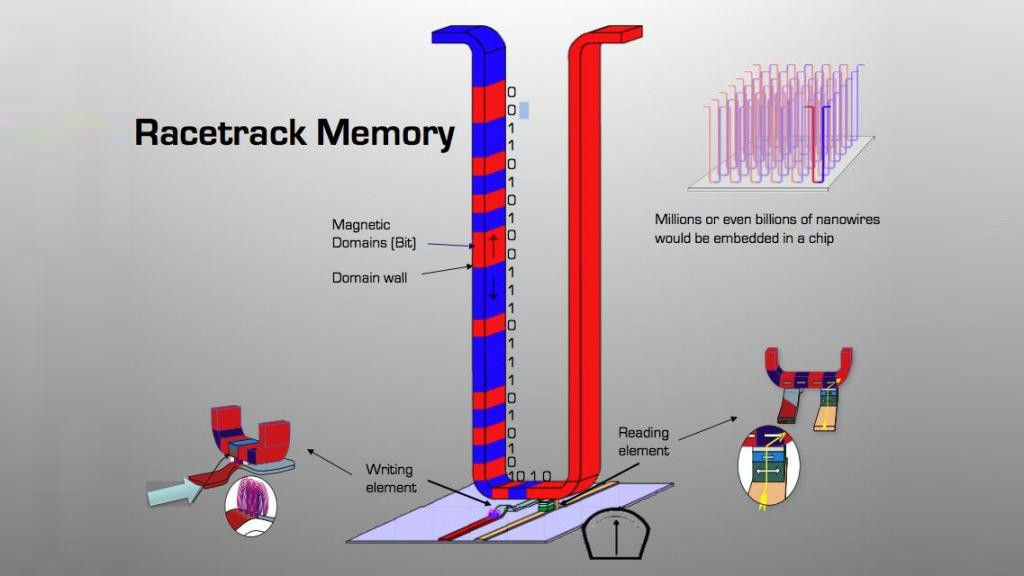 IBM researchers now have an unprecedented understanding and control over the magnetic movements inside Racetrack memory devices