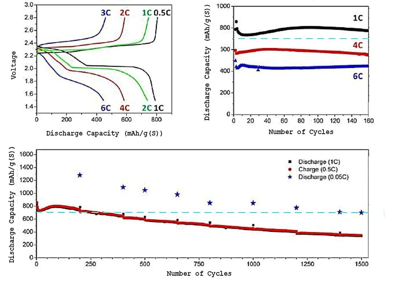New lithium/sulfur battery doubles energy density of lithium-ion