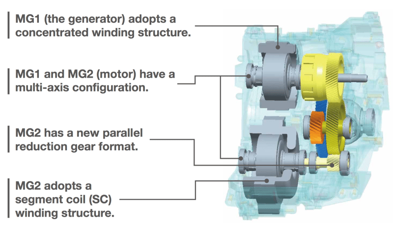 This cutaway shows the hybrid drive transmission with changes made for the new-generation THS-IIto be used in Toyota hybrid vehicles going forward