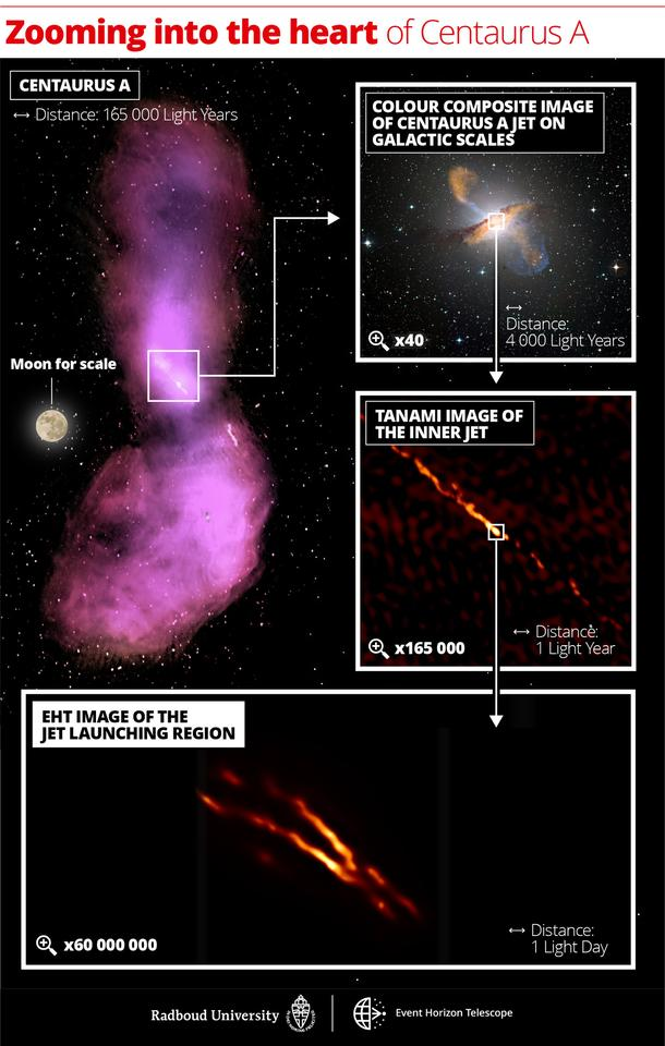 A collage of images of the galaxy Centaurus A, zooming in to the new image snapped by the Event Horizon Telescope Collaboration