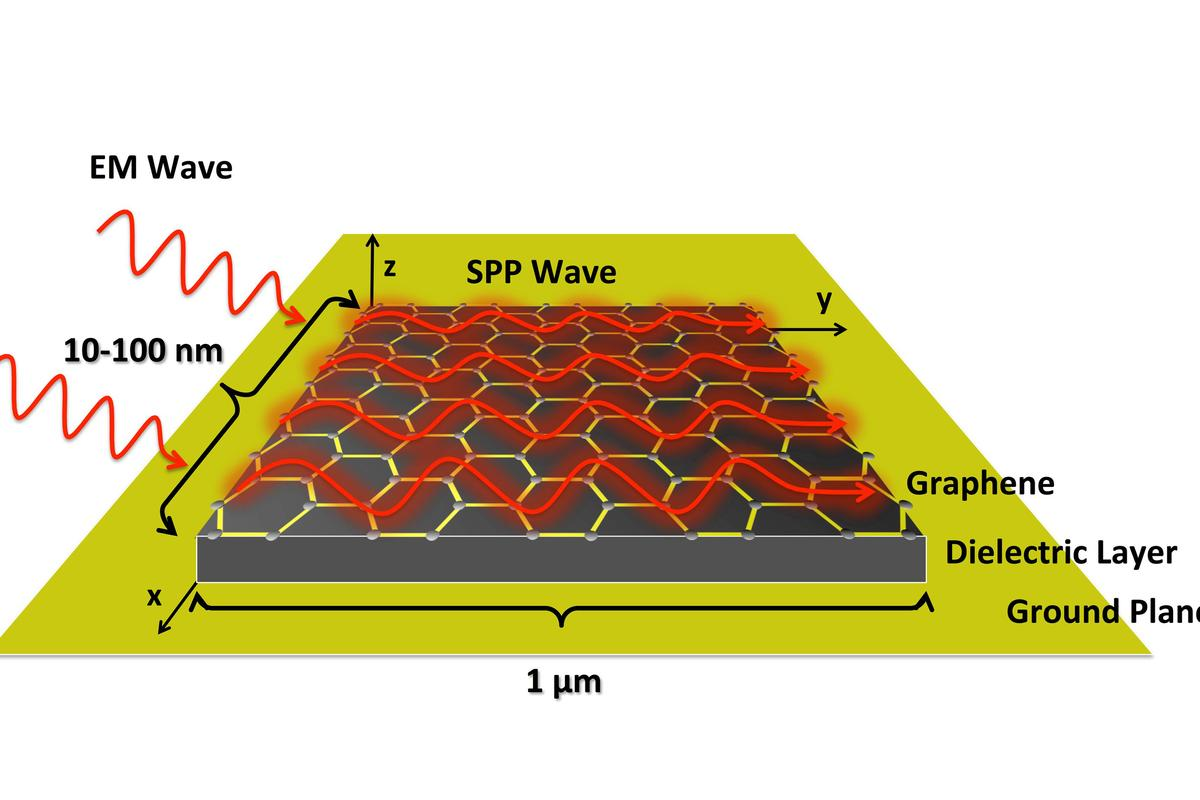 This schematic illustration of a graphene plasmonic nano-antenna shows how short wavelength EM waves are converted into long wavelength surface plasmon polaritons in a graphene layer (Image: Georgia Tech)