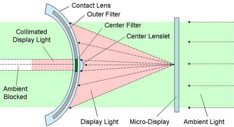Light projected by the display (glasses) passes through the center of the pupil and then works with the eye's regular optics to focus the display on the retina, while light from the real-life environment reaches the retina via an outer filter