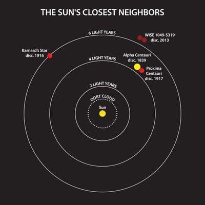 Closest neighbors of the Solar System (Image: Pennsylvania State University)