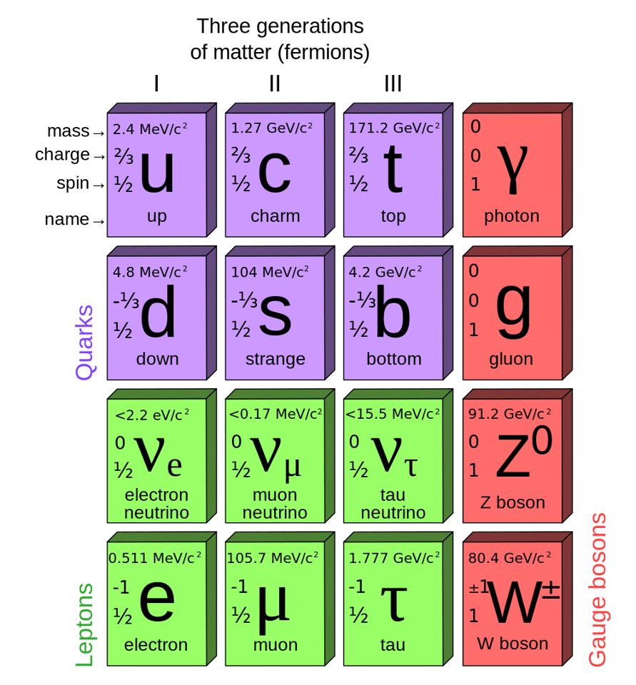 Schematic presentation of the fundamental particles of the Standard Model of Particle Physics, lacking only the recently discovered Higgs boson (Image: MissMJ)