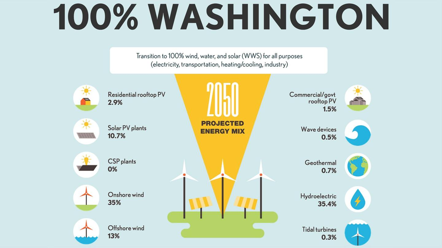 Washington state already draws some 70 percent of its current electricity from hydroelectric sources, and both Iowa and South Dakota use wind power for around 30 percent of their electricity needs