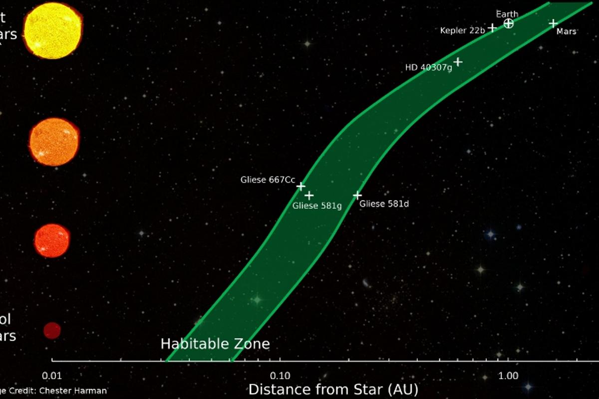 Habitable zone distances around various types of stars (Image: Chester Herman)