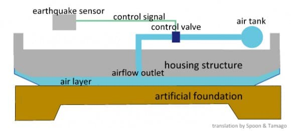 Schematic of Air Danshin's whole house earthquake protection system