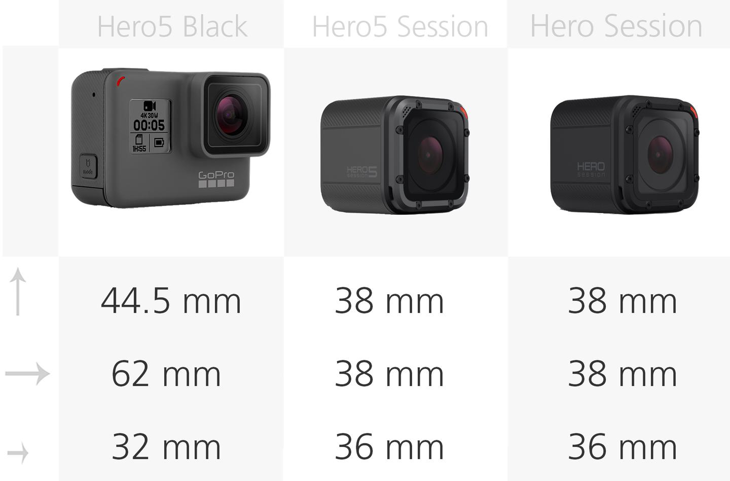 Comparing the size of the GoPro Hero5 Black,Hero5 Session andHero Session