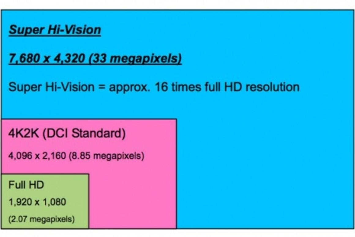 Comparison of the SHV and 4K2K formats with HD