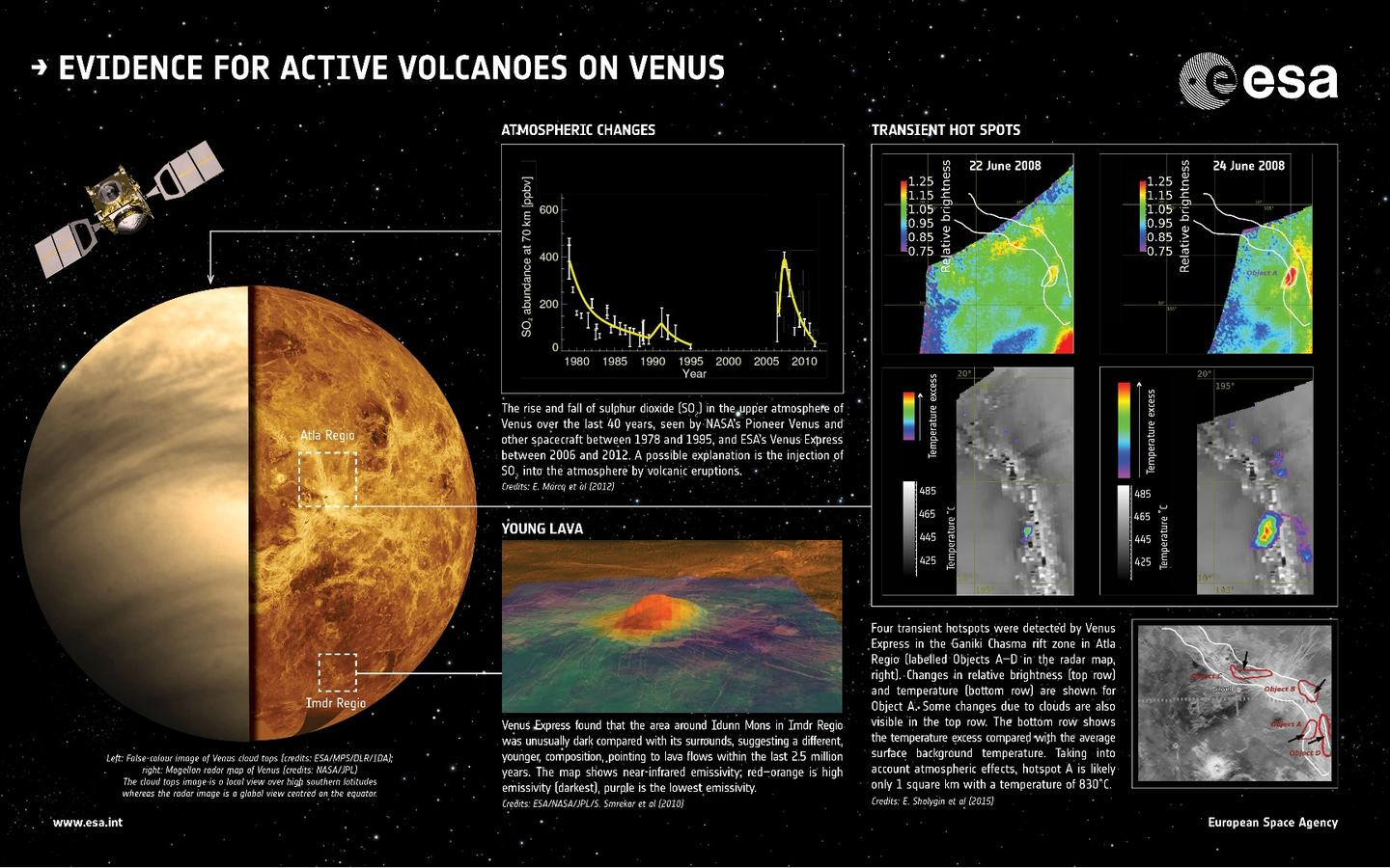 ESA infographic highlighting past and present clues to active volcanism on Venus