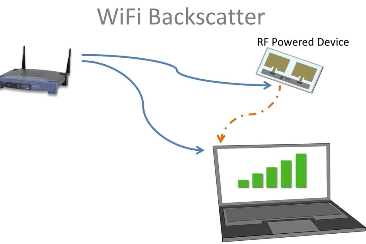 Researchers have developed a wireless system that directly powers Wi-Fi connections using RF backscatter
