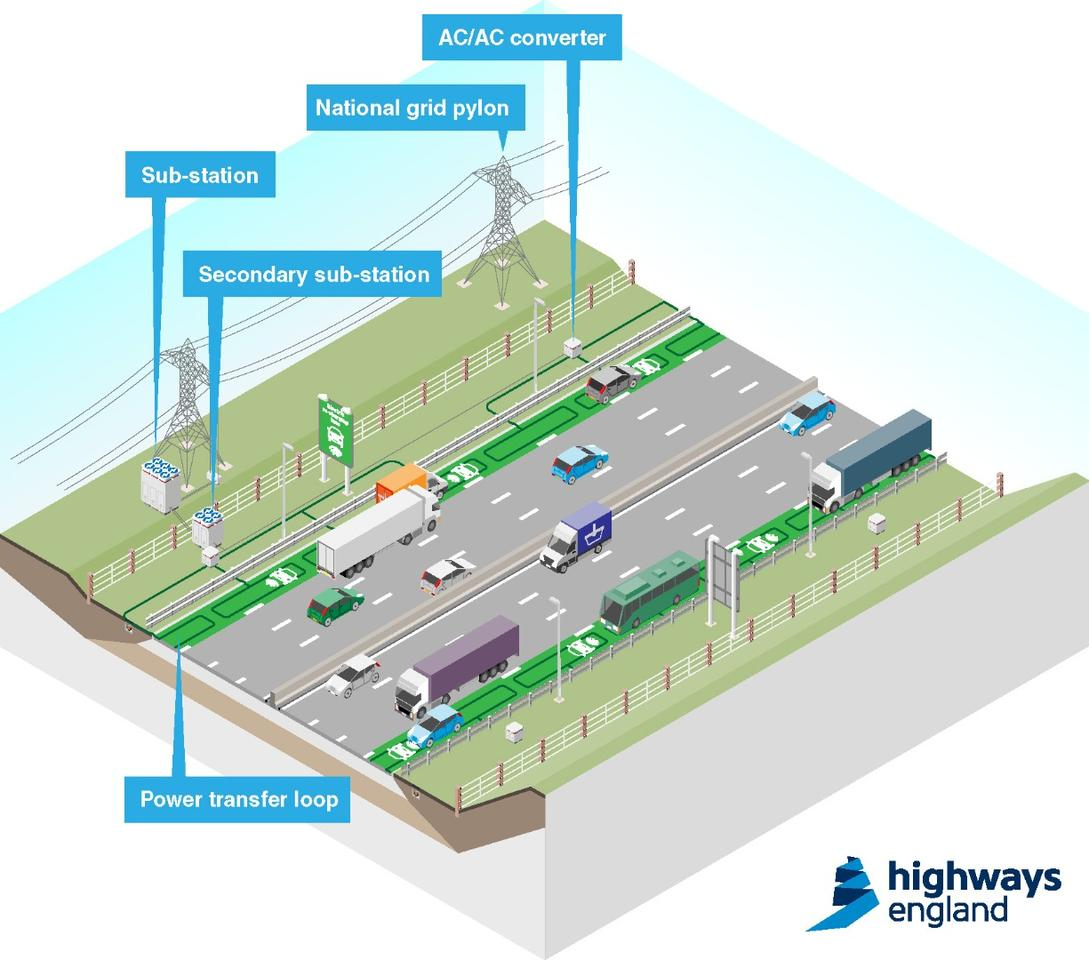 Highways England is to carry out off-road trials, with a view to carrying out subsequent on-road trials