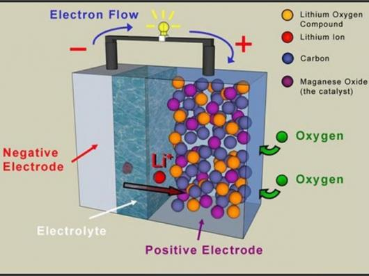 Oxygen drawn from the air reacts within the porous carbon to release the electrical charge in the STAIR battery