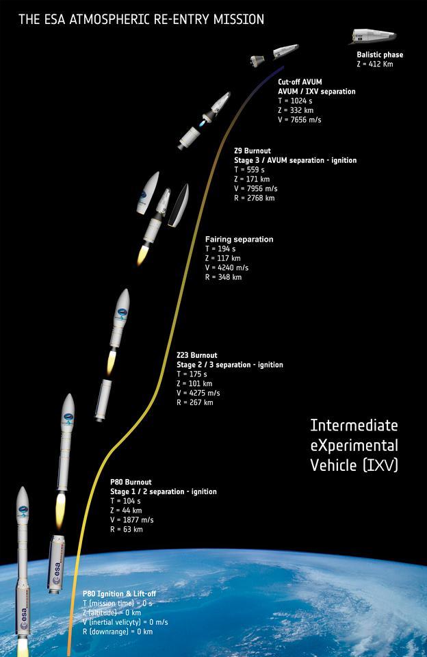 IXV mission profile (Image: ESA)