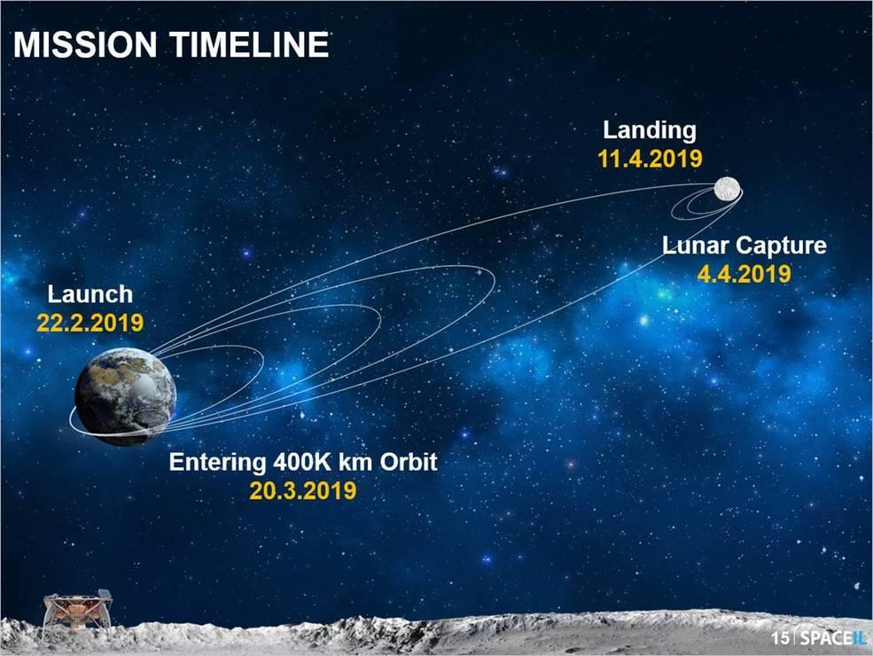 Beresheet's journey to the Moon began in February this year