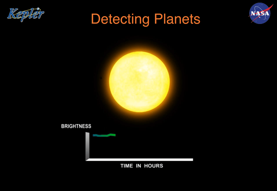 How Kepler detects planets (Image: NASA)