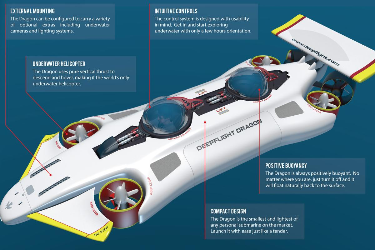 The DeepFLight Dragon eliminates the complex ballast and weight drop systems found in conventional submarines