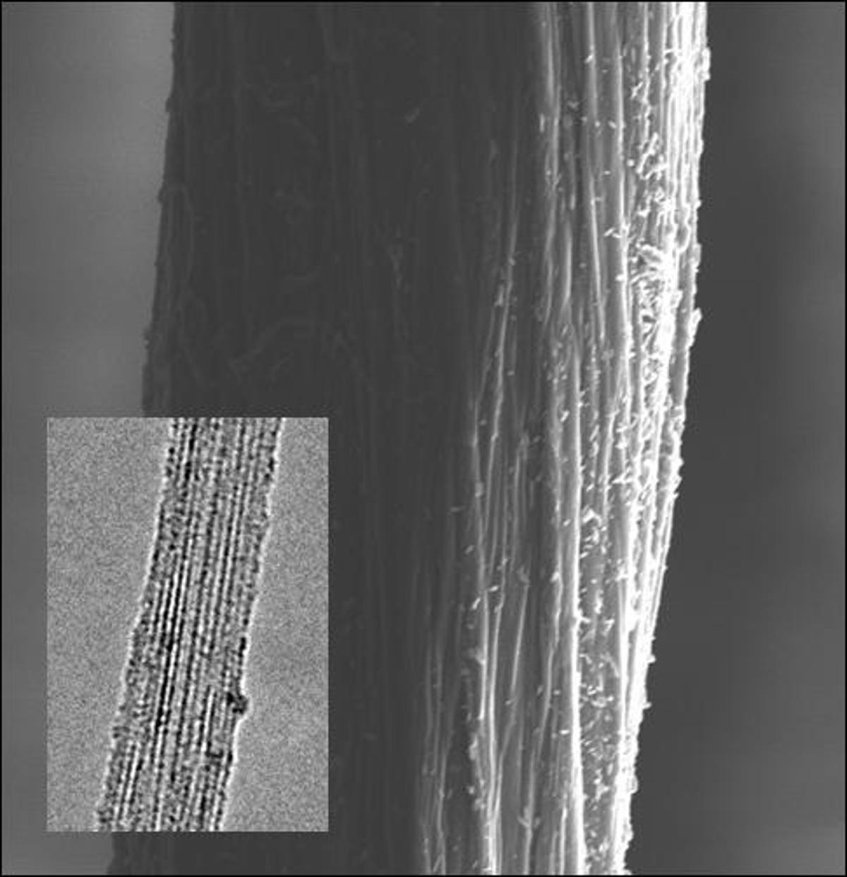 Scanning electron microscope (SEM) image of a DWNT-polymer fiber which exhibits high strength and toughness. The inset shows a transmission electron microscope (TEM) image of a well ordered bundle of DWNTs which are the constituents that make up the macroscopic fibers (Image: Northwestern University)