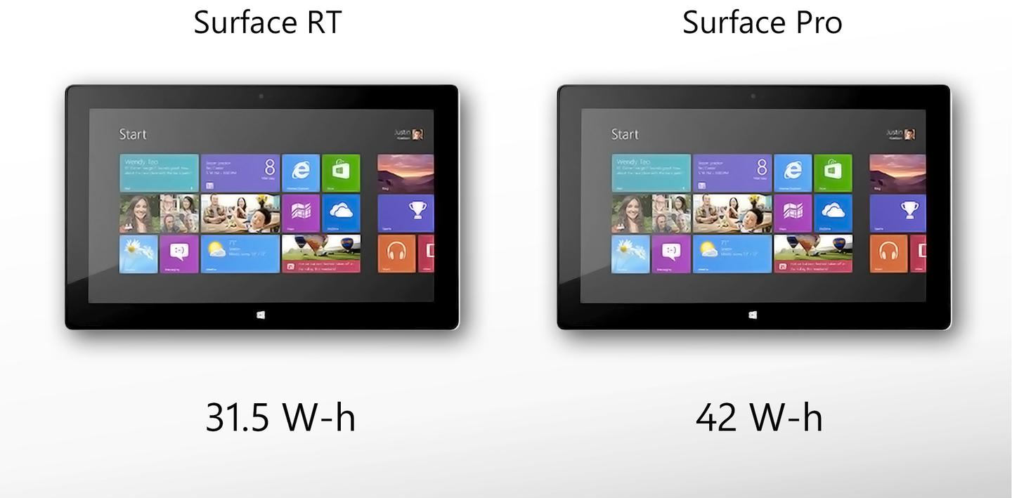 Surface Pro has a higher-capacity battery, but much worse battery life