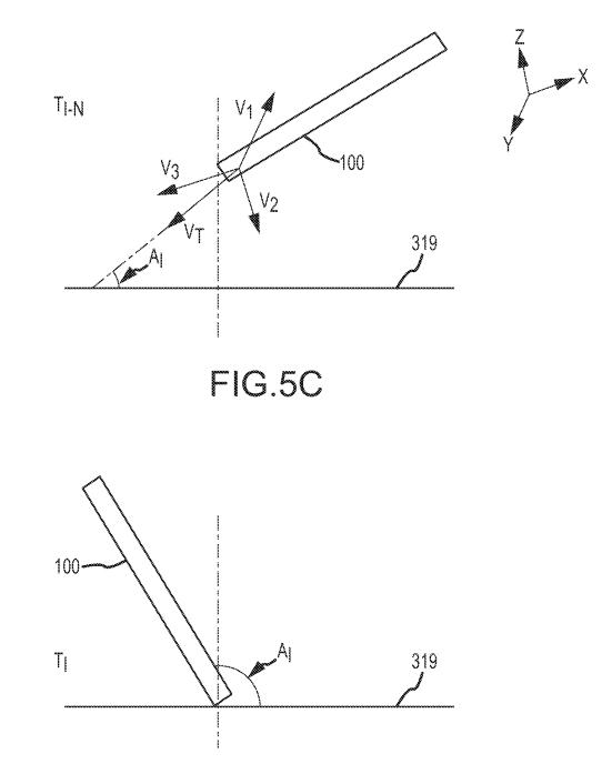Detection of fall, angle, rotation and impact spot