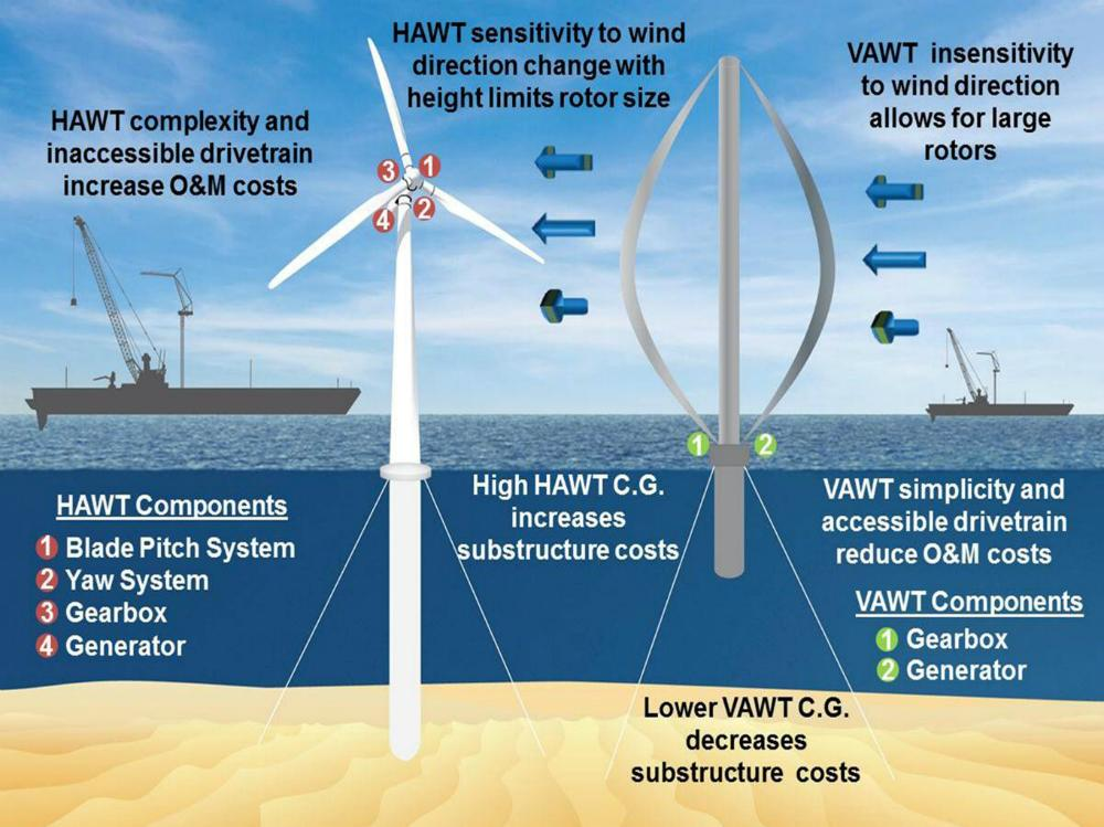 VAWT turbines offer a number of significant advantages over the more common HAWT design