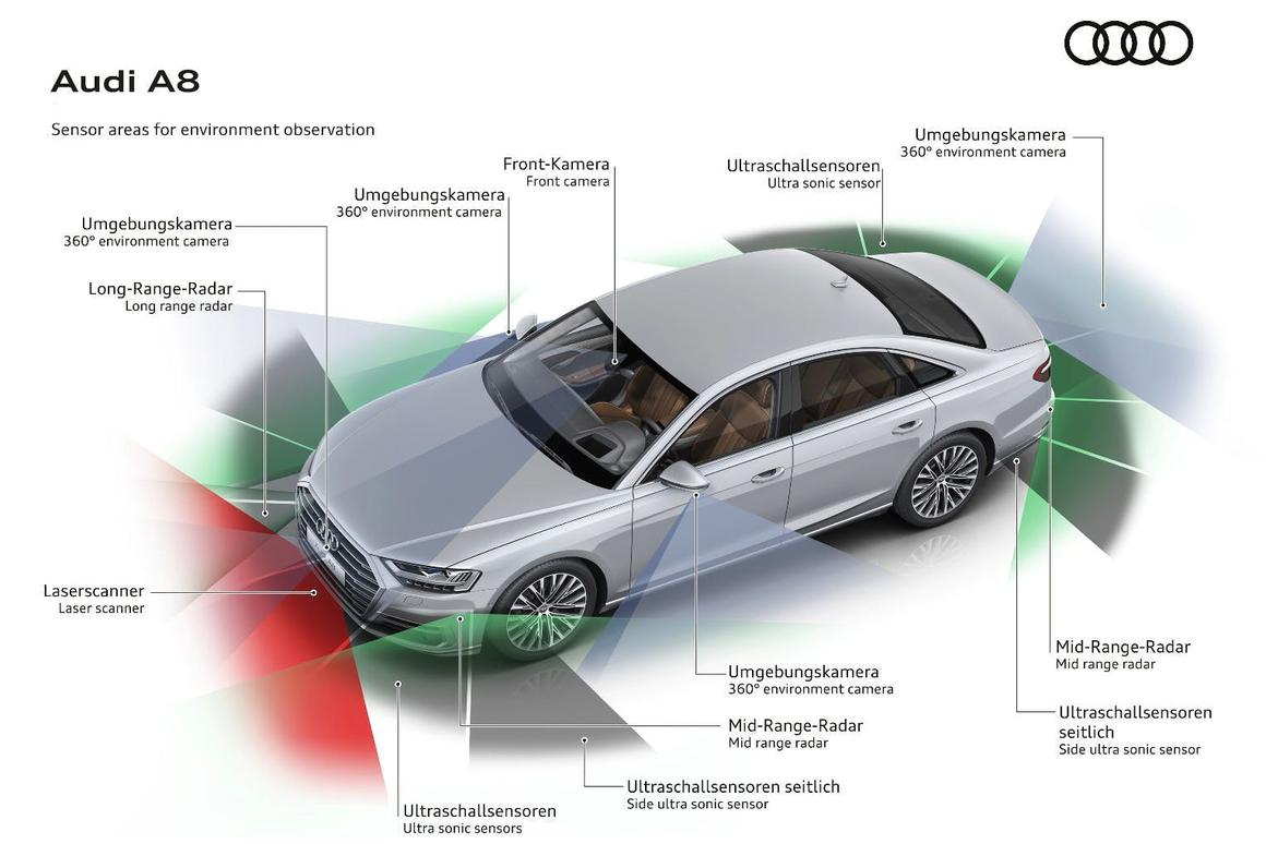 The sensors on the new Audi A8