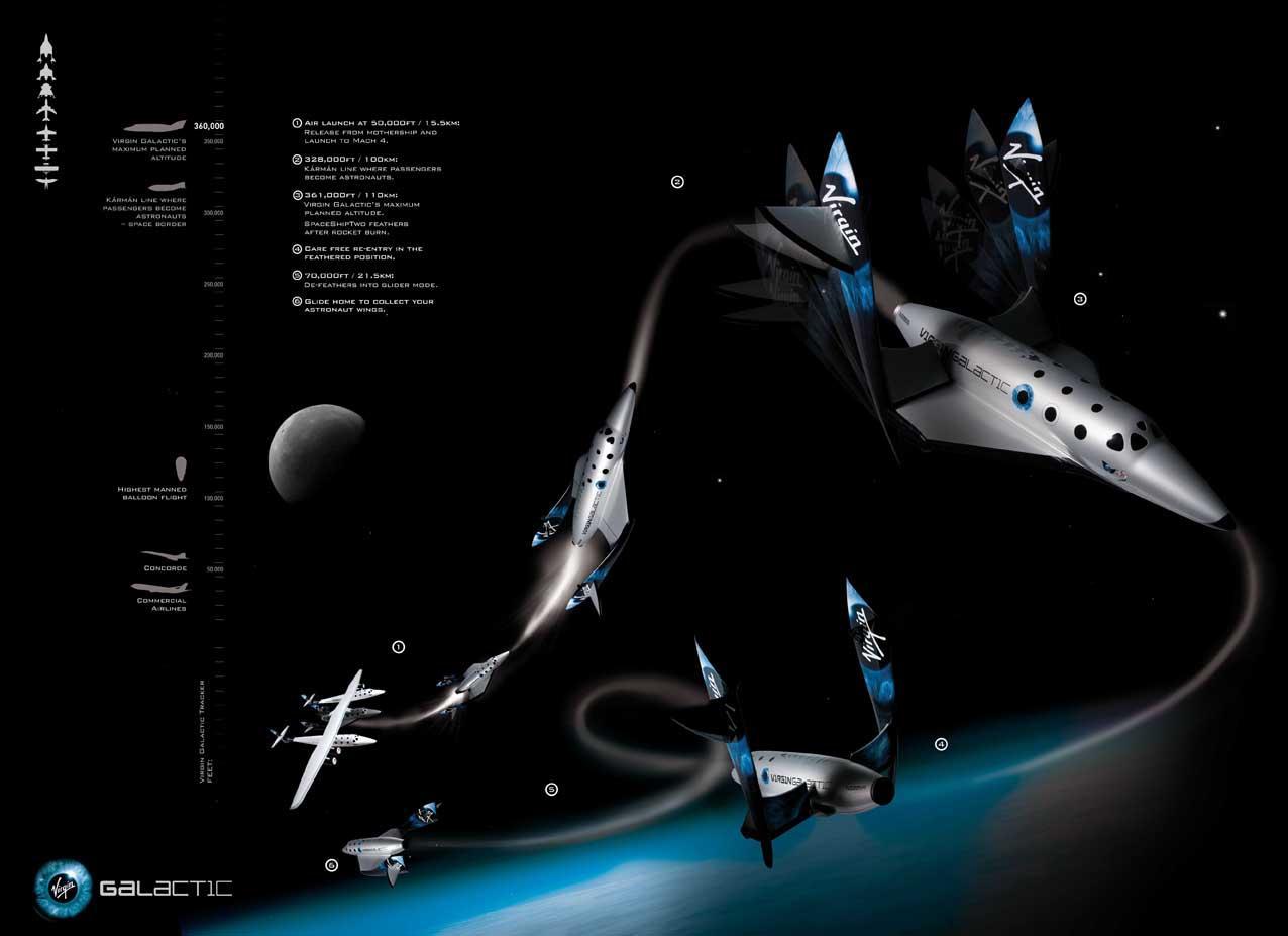 SpaceShipTwo's flight plan