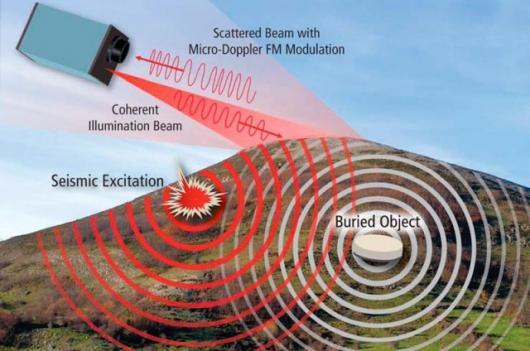 Raytheon is developing laser radar vibration sensor technology for detecting underground objects