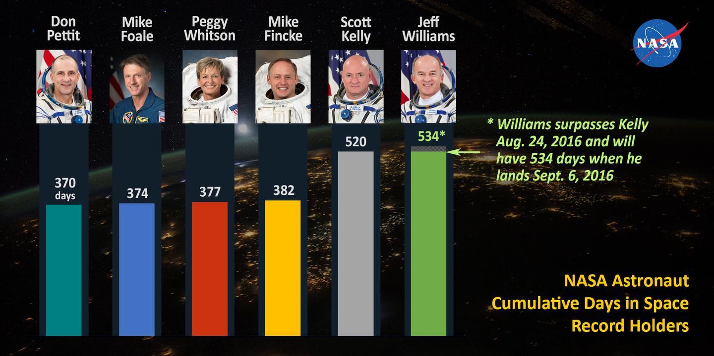 US cumulative spaceflight records