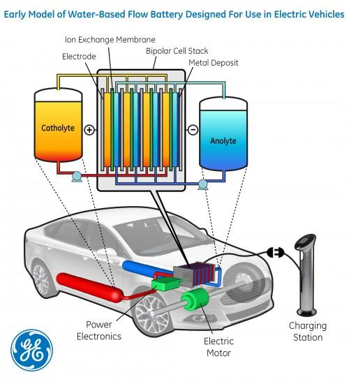 An illustration of the flow battery system being researched by GM and Berkeley