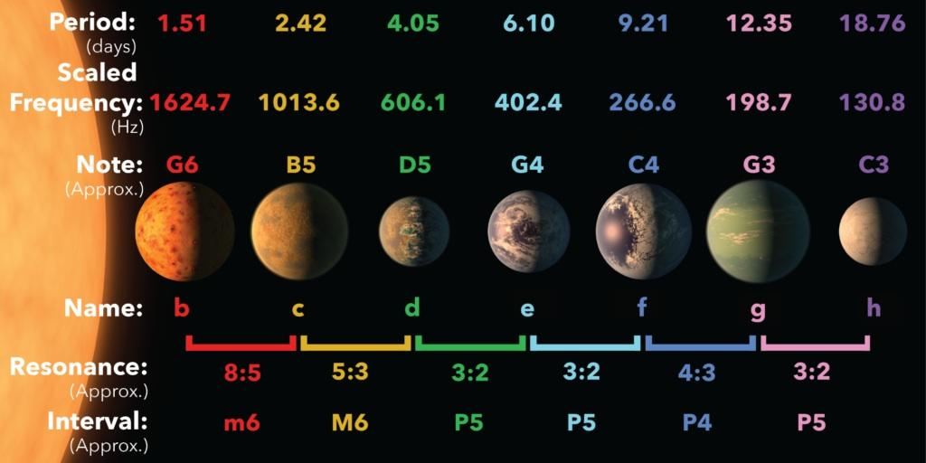 To illustrate how TRAPPIST-1 system forms a resonant chain, the researchers created a melody by giving each planet a piano note according to the frequency of its orbit, and implementing a drum beat whenever a planet overtakes its neighbor