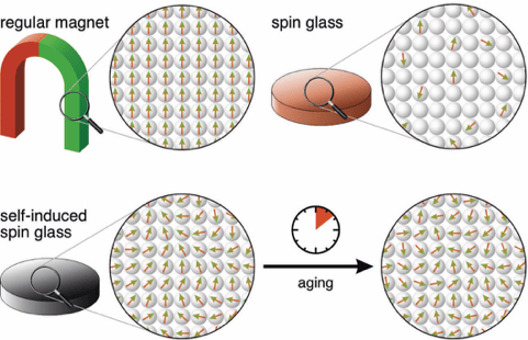 A diagram showing the different spin states of different materials, and how self-induced spin glass changes over time