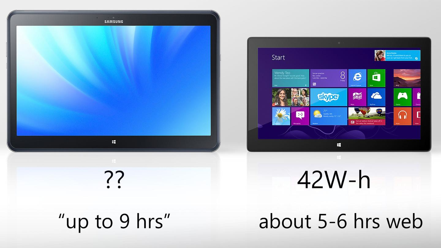 The Ativ Q's battery life is still basically a mystery