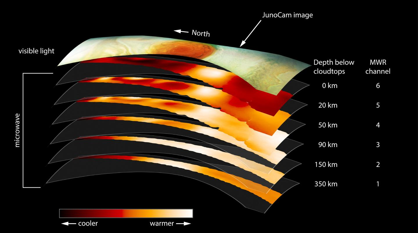 A layer-by-layer look at the make-up of Jupiter's Great Red Spot, as seen by Juno's microwave radiometer