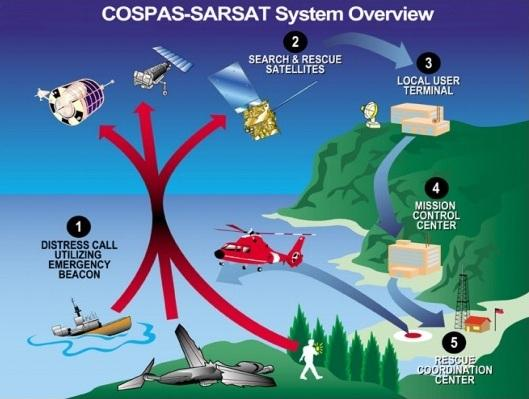 Cospas-Sarsat infographic