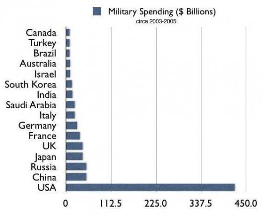 The Military budget of the United_States.