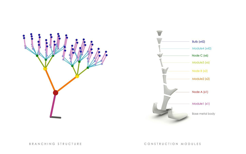 The TREEPODS concept