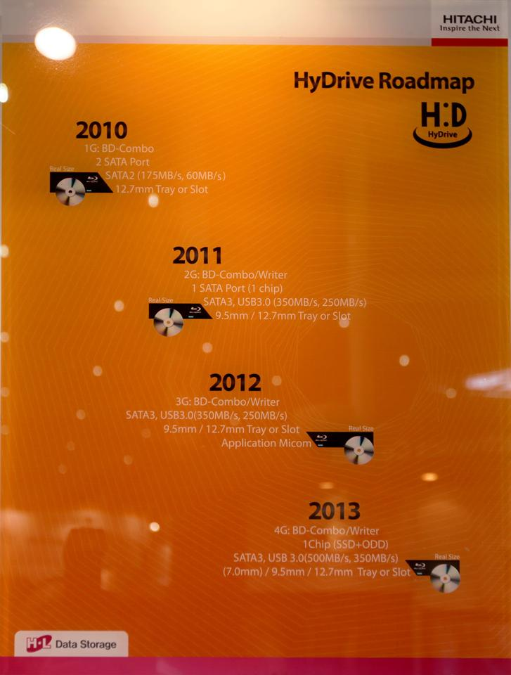Hydrive roadmap 2010-2013
