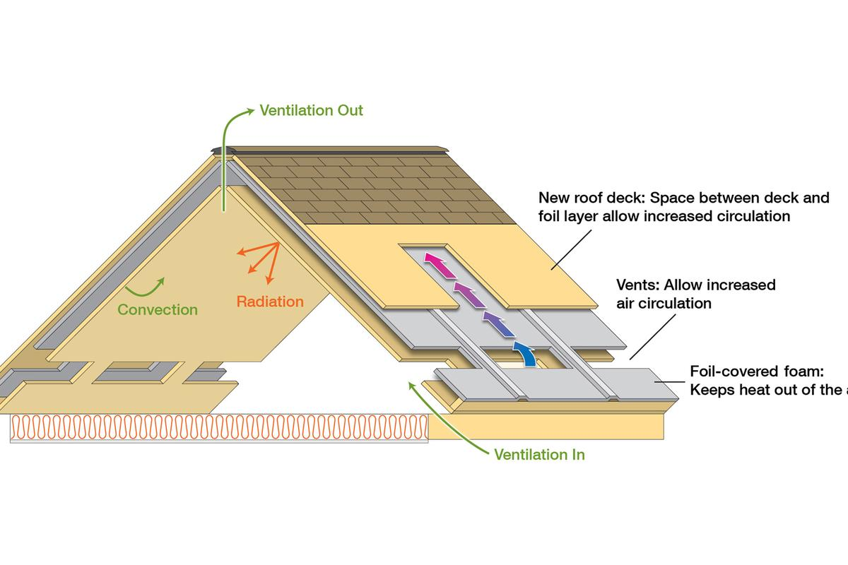The new roof system includes controls for radiation, convection and insulation, and a passive ventilation system