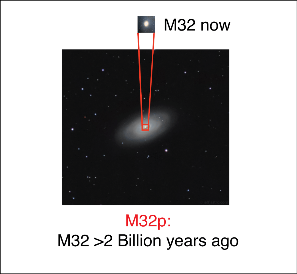 A local analog of the M32p as it would have looked prior to the merger, with the current day possible remnant of its core, the elliptical galaxy M32, highlighted above