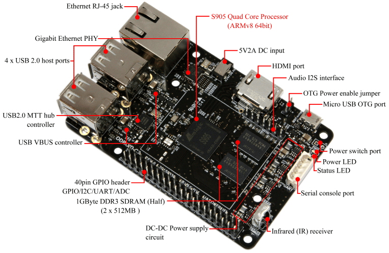 A tour of the Odroid C2 (top)