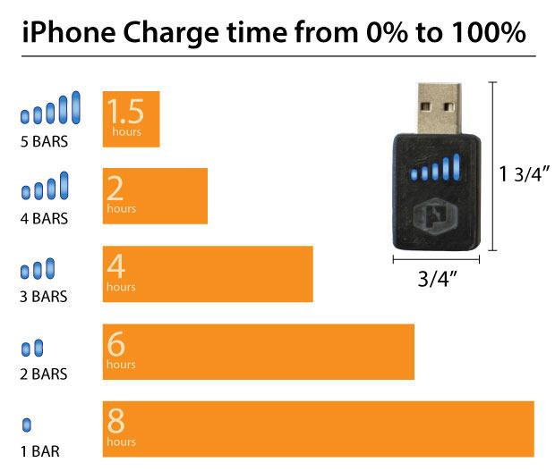 A chart explaining how the bars reflect charge times