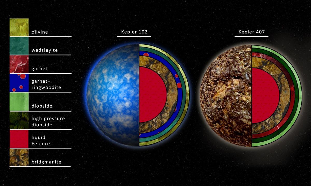 Artist'srendition of interior compositions of planets around the stars Kepler 102 and Kepler 407