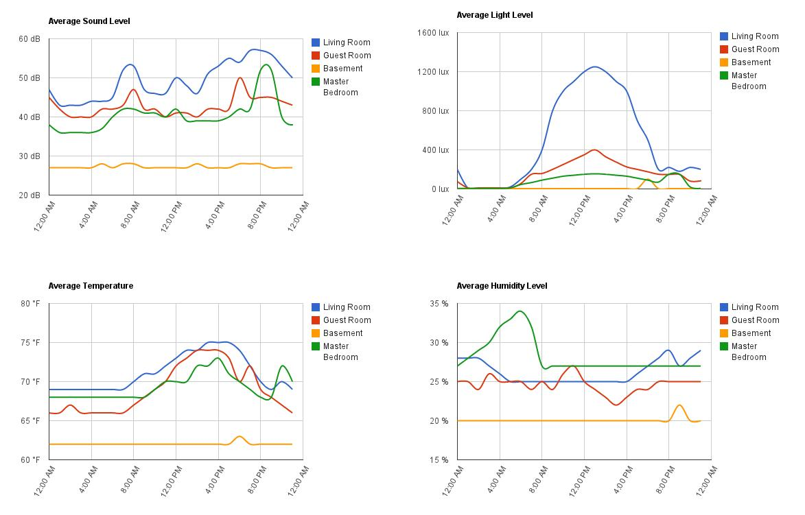 Sample sensor output data