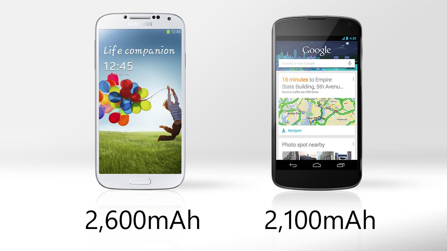 The Galaxy S4 has a higher-capacity battery