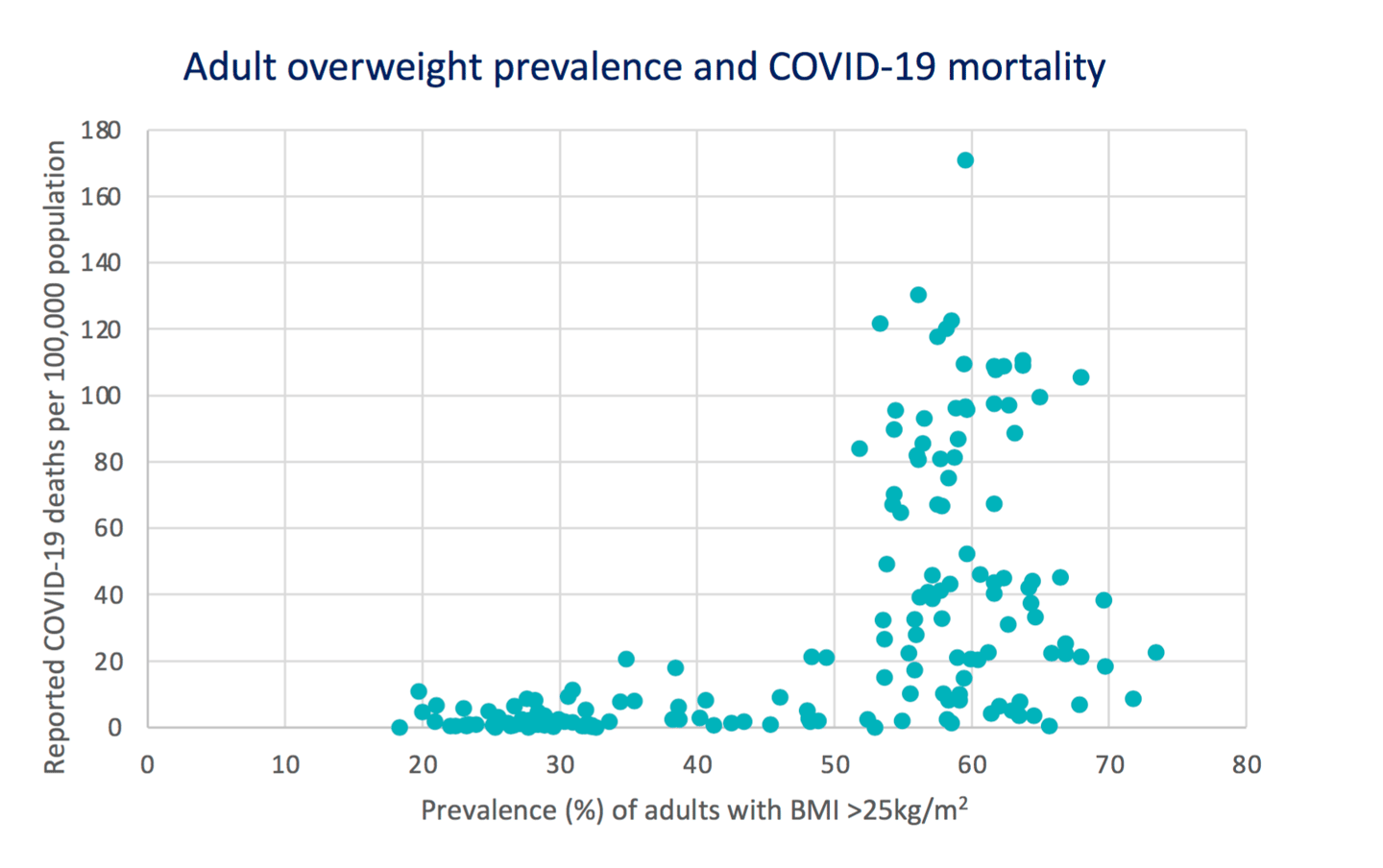 The report illustrates a stark increase in COVID-19 deaths in countries where more than 50 percent of the population are overweight or obese