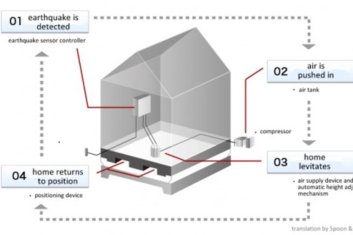 Air Danshin's seismic isolation system airlifts homes to protect them during earthquakes