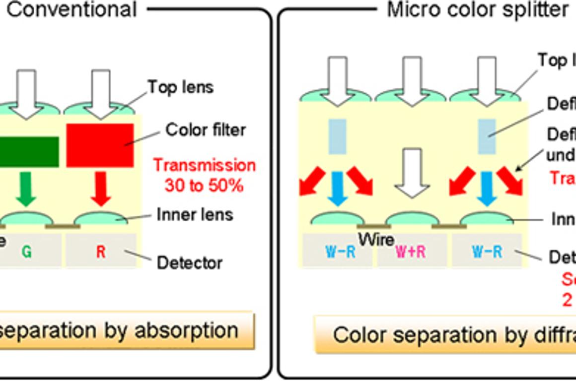 Micro Color Splitters work by separating colors at a microscopic scale using diffraction, rather than filtration